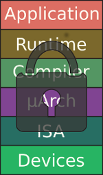 Hardware-software layers with lock