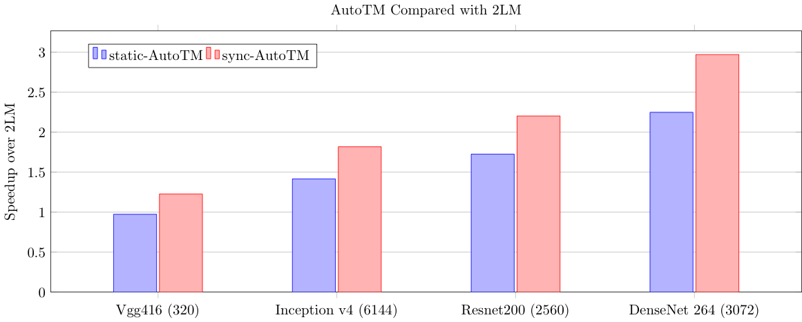 AutoTM compared with 2LM