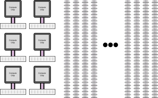 Visualization of the die-stacked cluster vs traditional cluster
